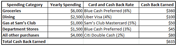 excel table for credit card rewards showing potential yearly credit card rewards for particular spending