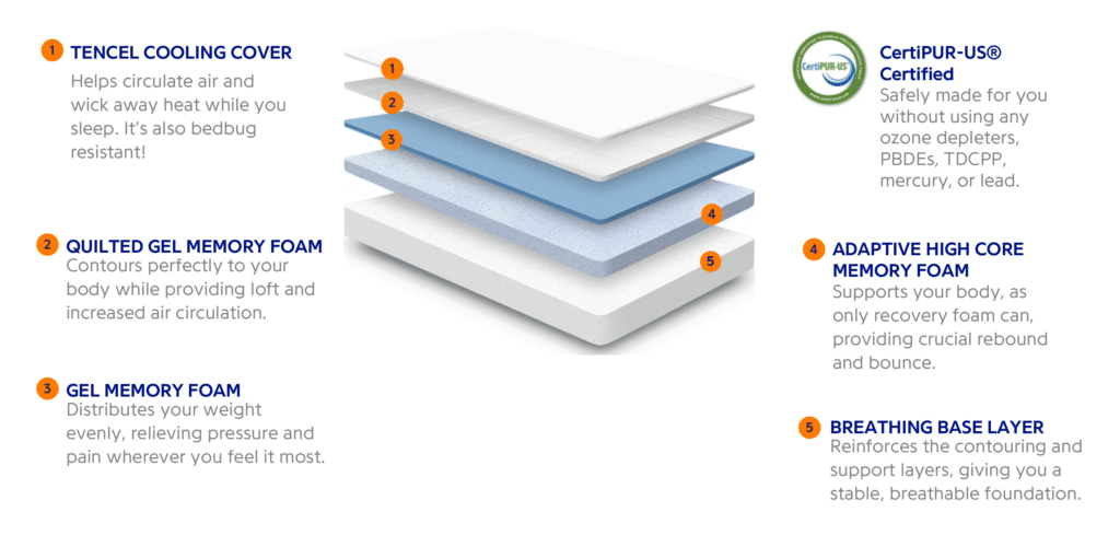 5 layers of a nectar mattress along with explanations of each layer