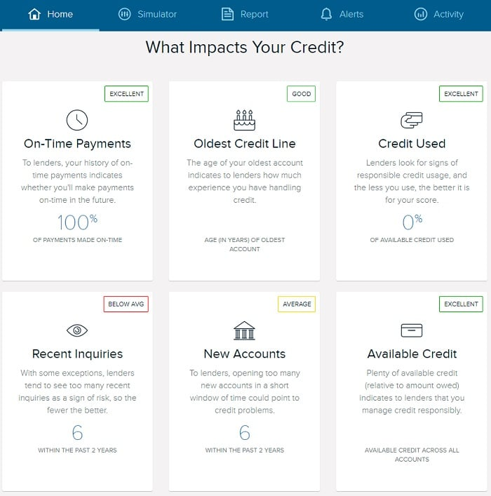 what impacts your credit score categories